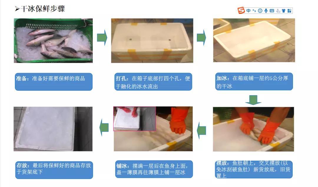 六大类生鲜食材的保鲜方法